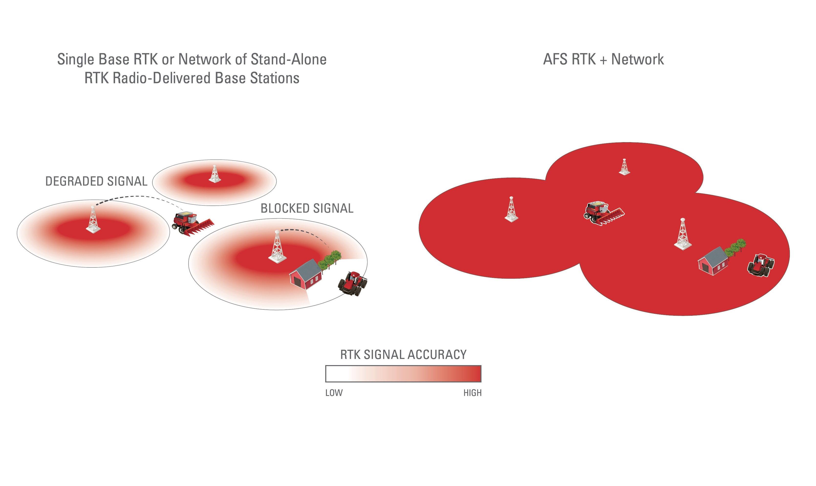 AFS-RTK+Network